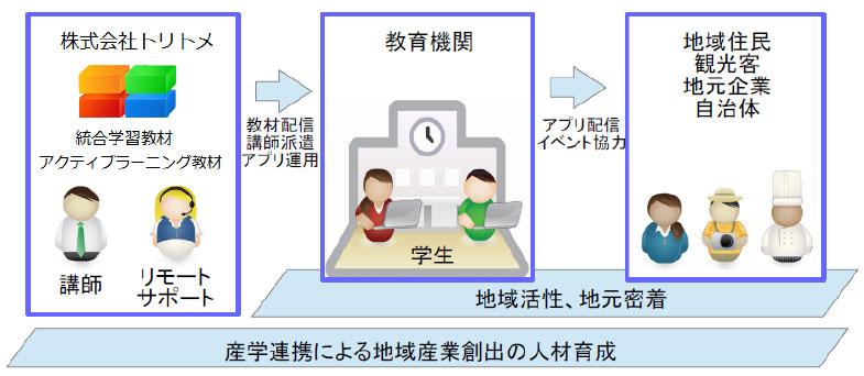 株式会社トリトメ IT教育