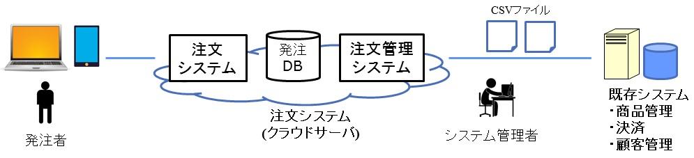 商品発注システムの開発